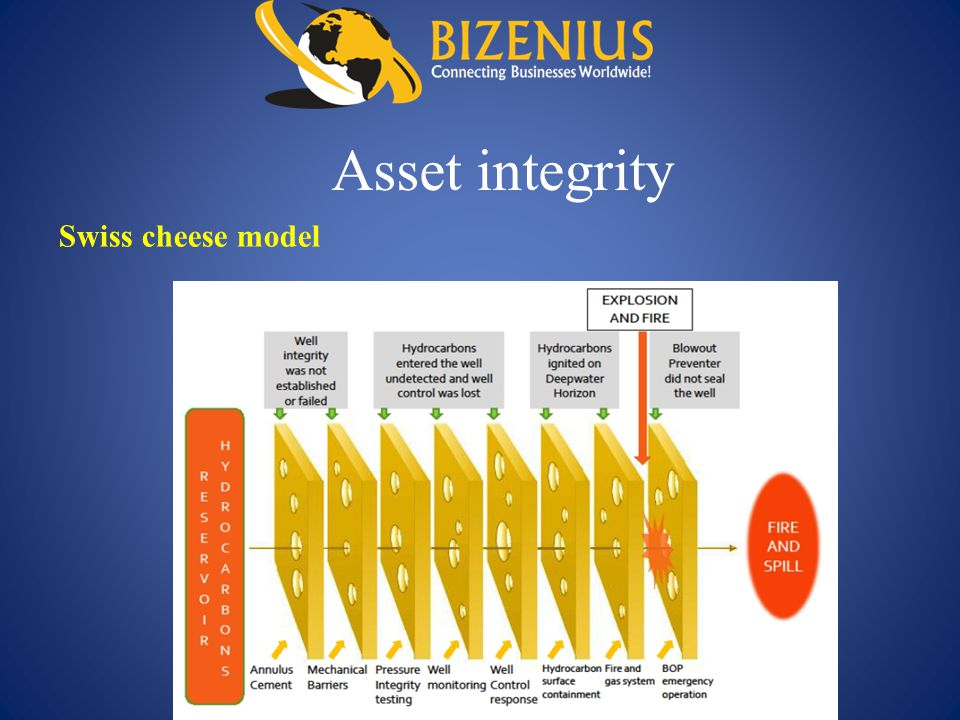 Asset integrity Swiss cheese model