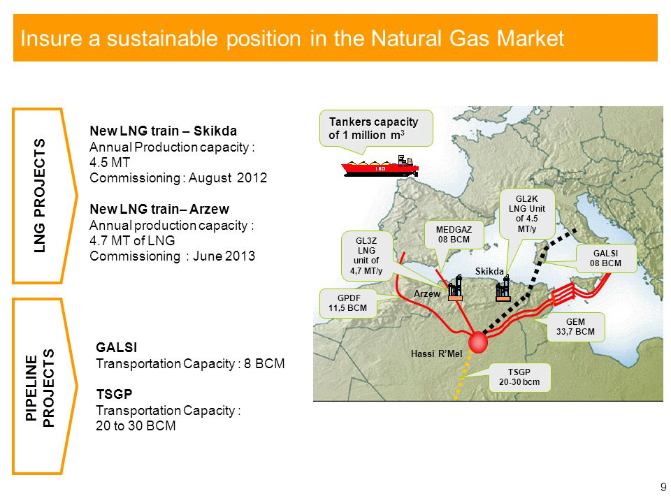 Sonatrach : from Regional to Global player
