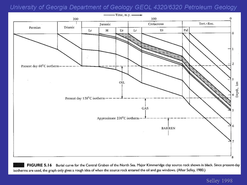 Selley p. 207 (uniform geothermal gradient) G&S page 75 & 77
