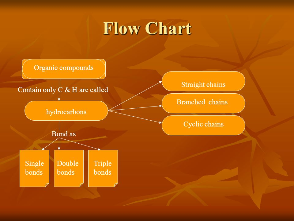 Flow Chart Organic compounds Straight chains
