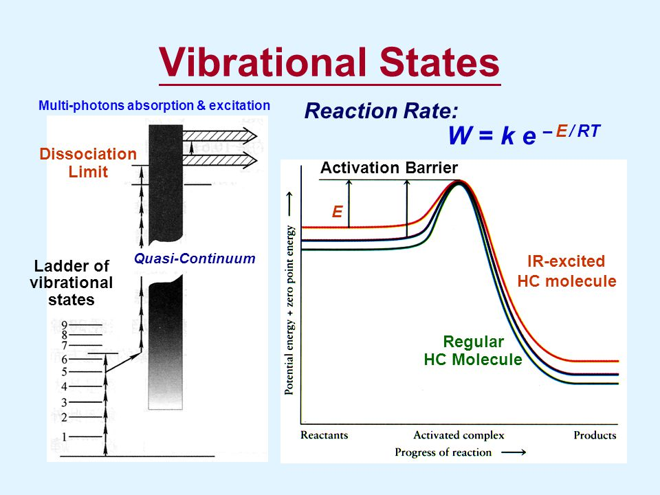 Multi-photons absorption & excitation