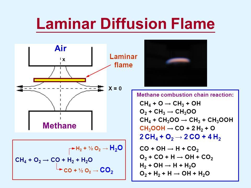 Laminar Diffusion Flame