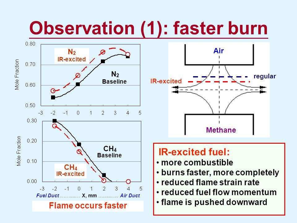 Observation (1): faster burn
