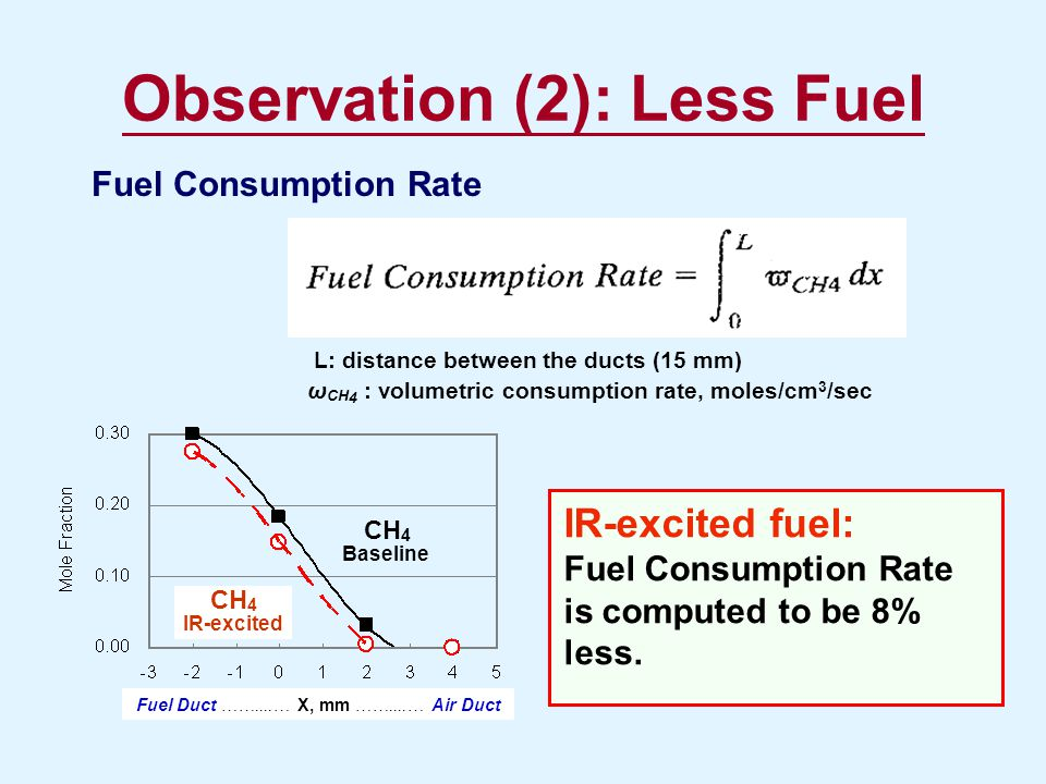 Observation (2): Less Fuel