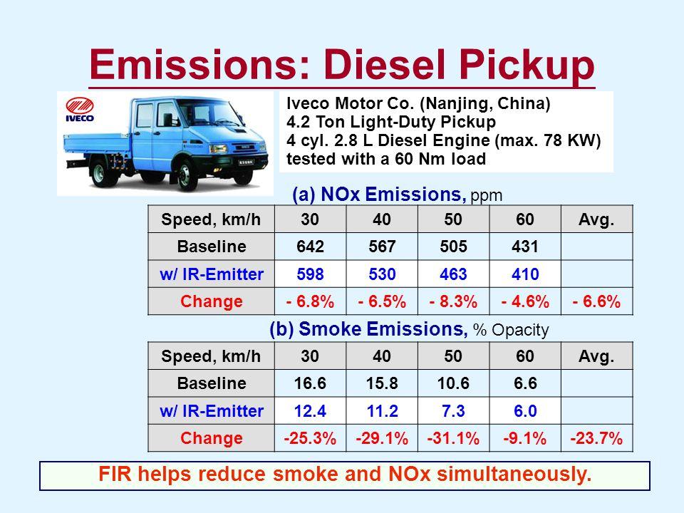 Emissions: Diesel Pickup