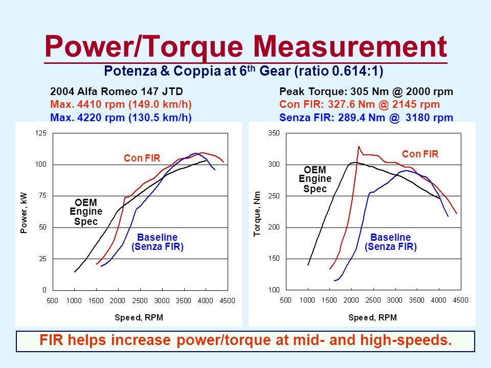 Power/Torque Measurement