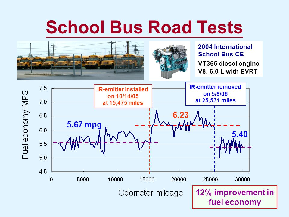 12% improvement in fuel economy