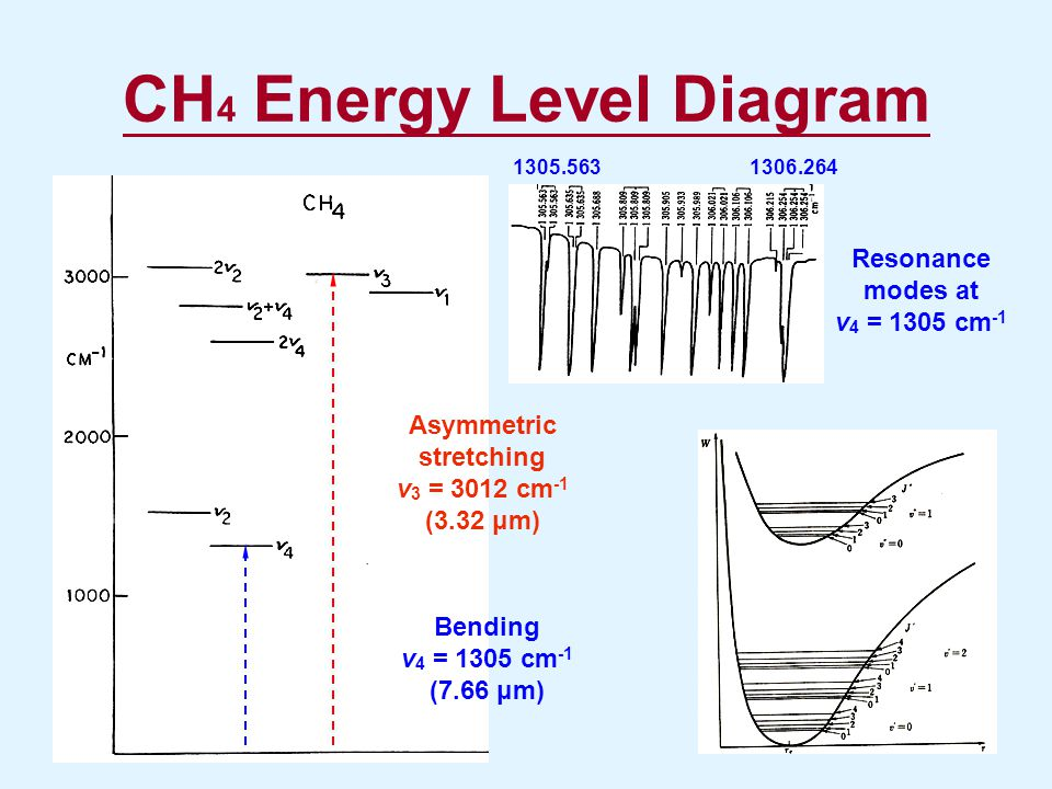 CH4 Energy Level Diagram