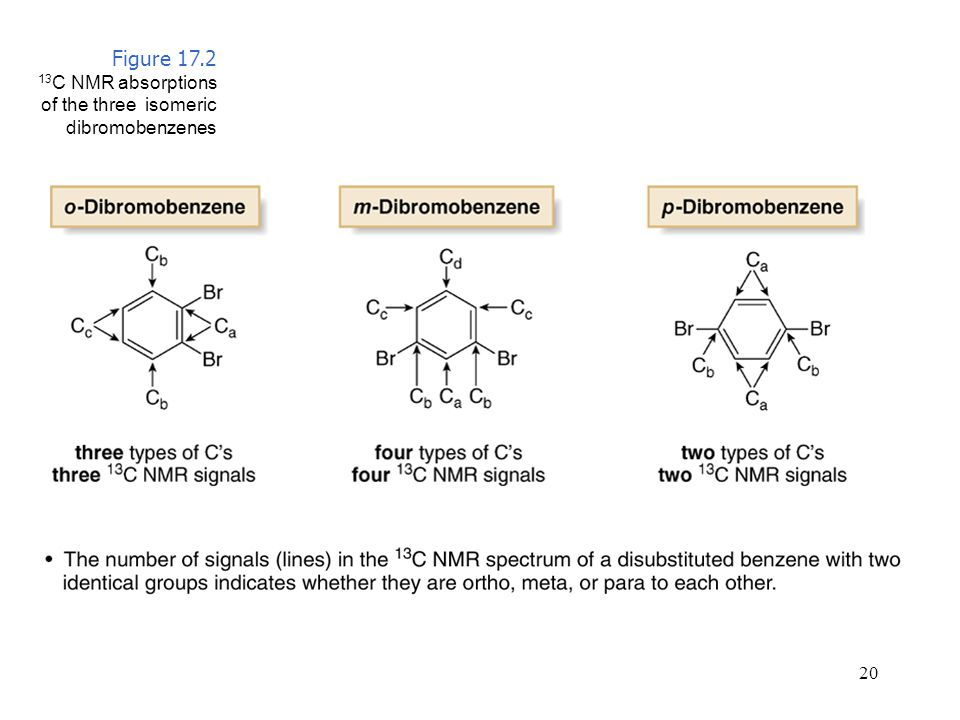 Figure 17.2 13C NMR absorptions of the three isomeric dibromobenzenes