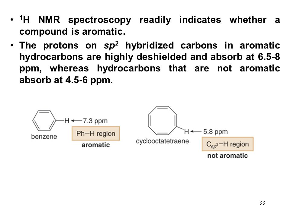 1H NMR spectroscopy readily indicates whether a compound is aromatic.
