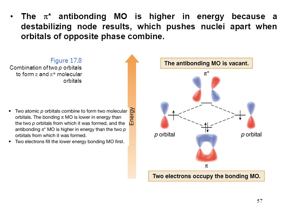 The * antibonding MO is higher in energy because a destabilizing node results, which pushes nuclei apart when orbitals of opposite phase combine.
