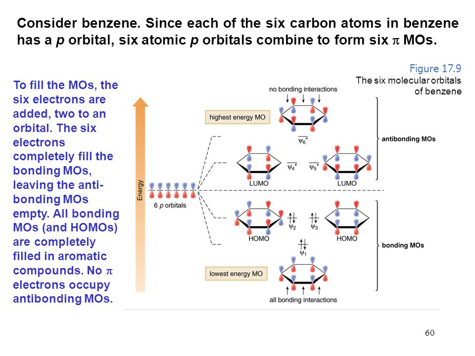 Consider benzene. Since each of the six carbon atoms in benzene has a p orbital, six atomic p orbitals combine to form six  MOs.