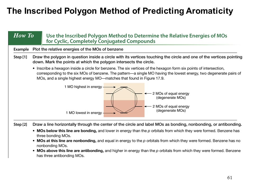 The Inscribed Polygon Method of Predicting Aromaticity