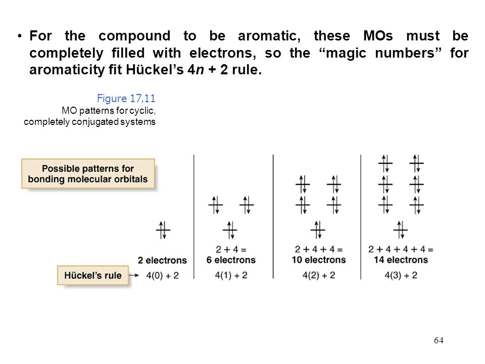 For the compound to be aromatic, these MOs must be completely filled with electrons, so the magic numbers for aromaticity fit Hückel's 4n + 2 rule.