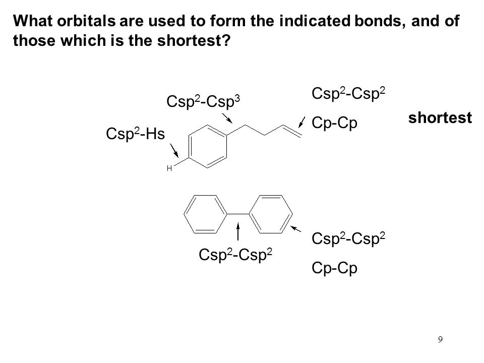 What orbitals are used to form the indicated bonds, and of those which is the shortest