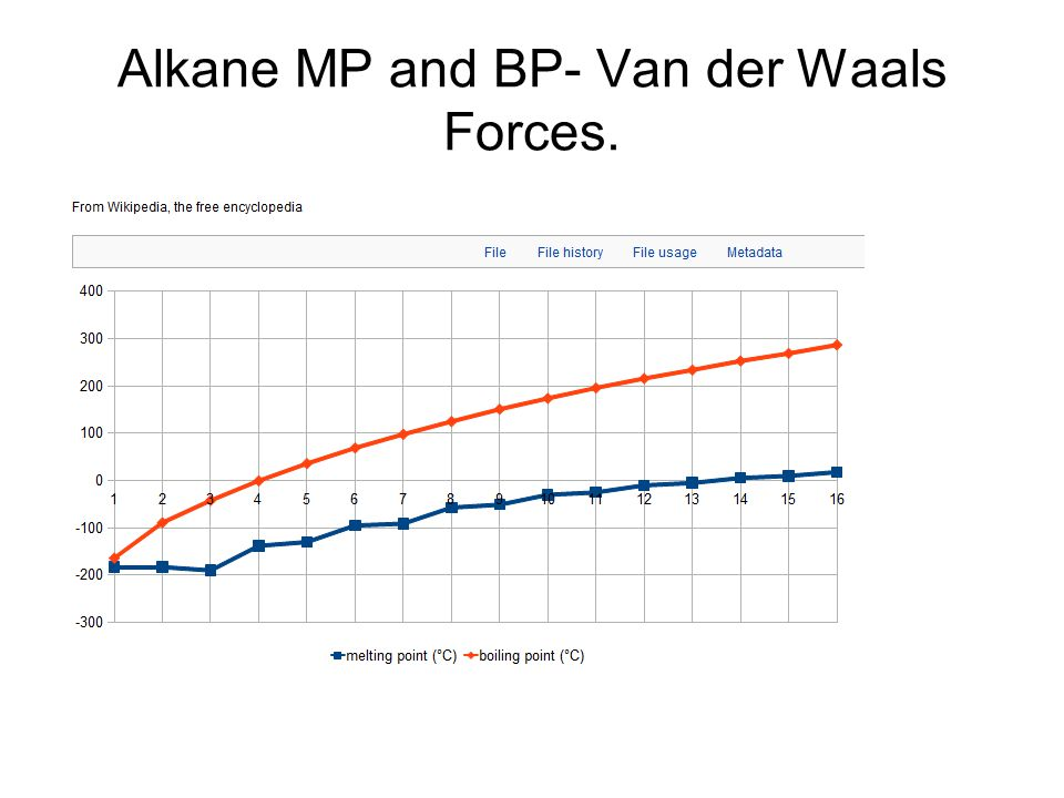 Alkane MP and BP- Van der Waals Forces.
