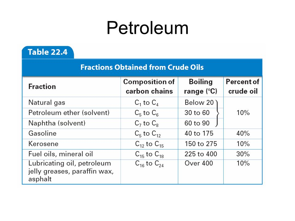 22.5 Petroleum