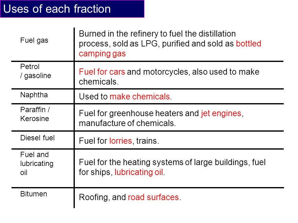 Uses of each fraction Burned in the refinery to fuel the distillation process, sold as LPG, purified and sold as bottled camping gas.