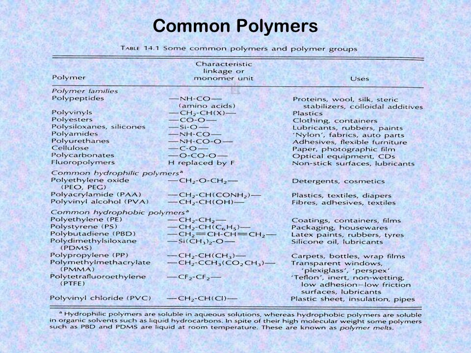 Common Polymers
