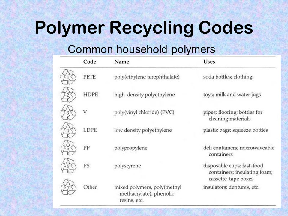 Polymer Recycling Codes
