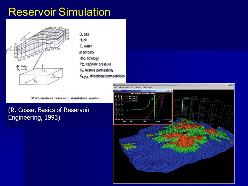 Reservoir Simulation (R. Cosse, Basics of Reservoir Engineering, 1993)