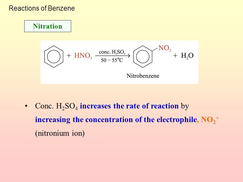 Reactions of Benzene Nitration.