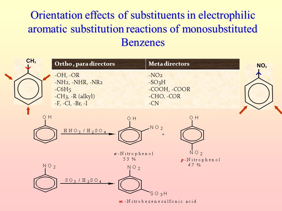 Orientation effects of substituents in electrophilic aromatic substitution reactions of monosubstituted Benzenes