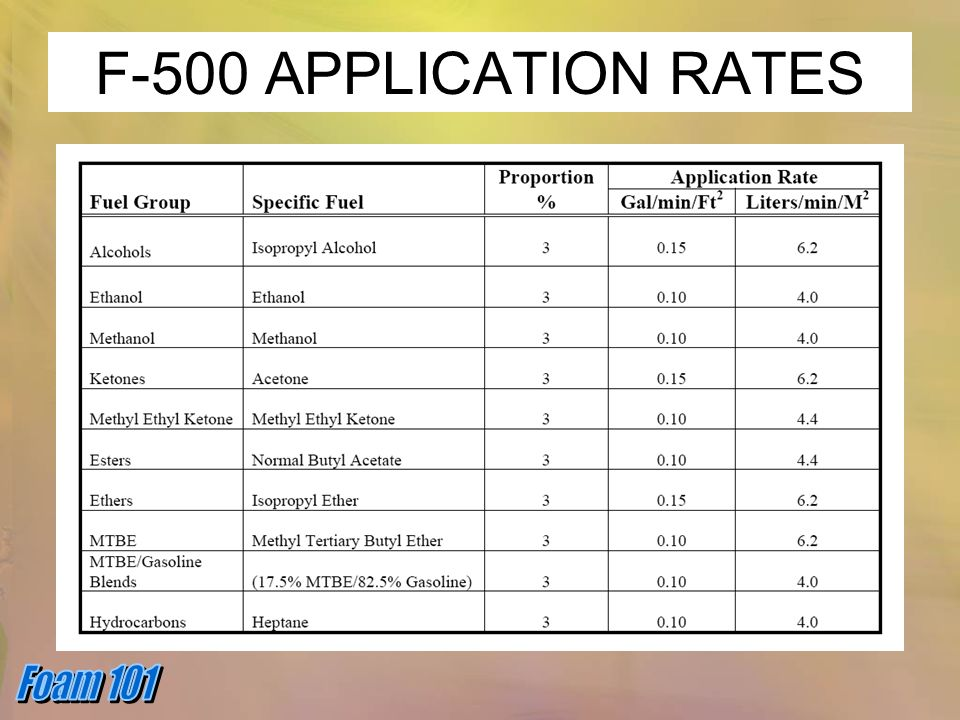 F-500 APPLICATION RATES