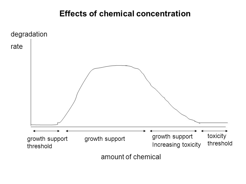 Effects of chemical concentration