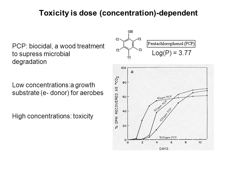 Toxicity is dose (concentration)-dependent
