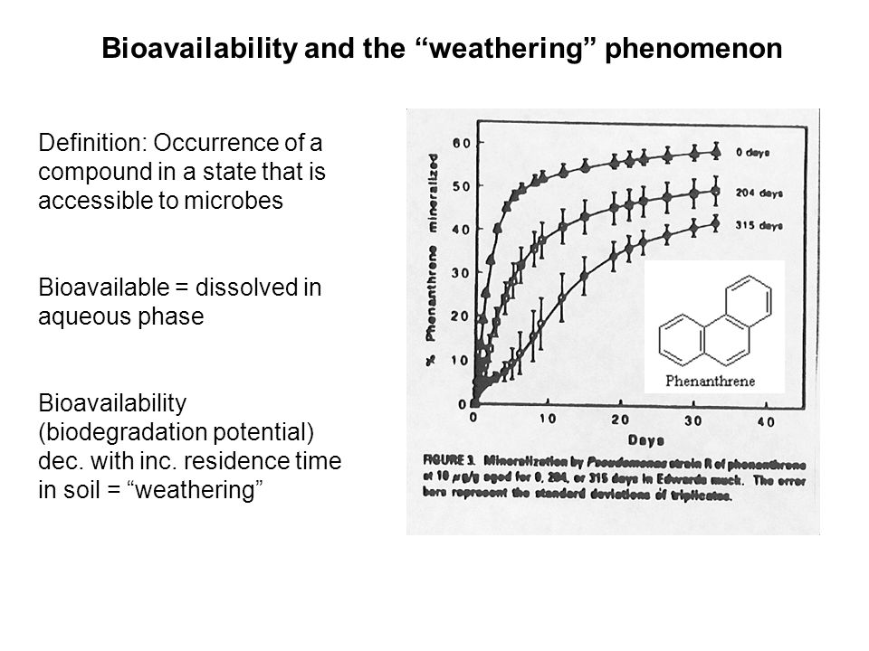 Bioavailability and the weathering phenomenon