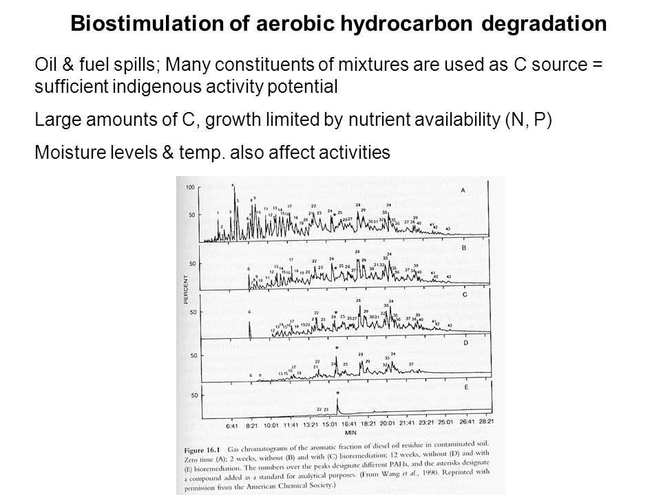 Biostimulation of aerobic hydrocarbon degradation