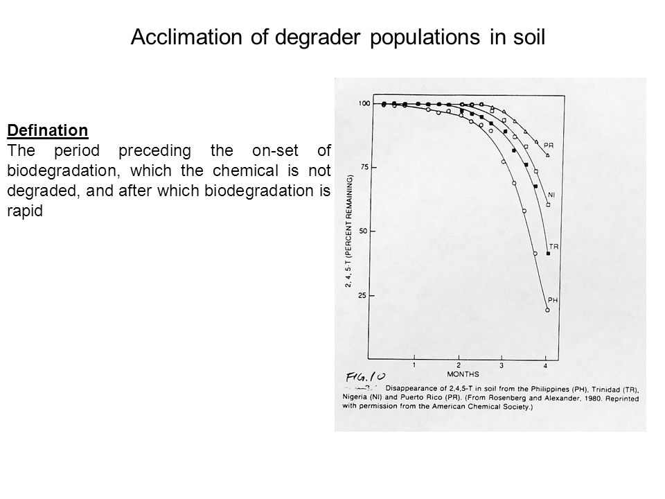 Acclimation of degrader populations in soil