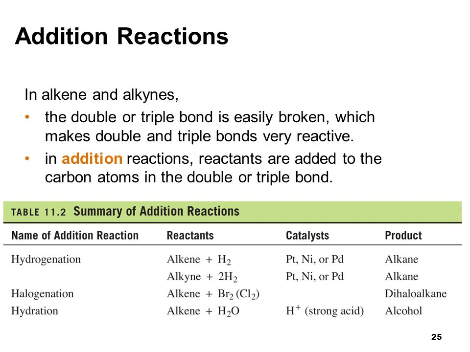 Addition Reactions In alkene and alkynes,
