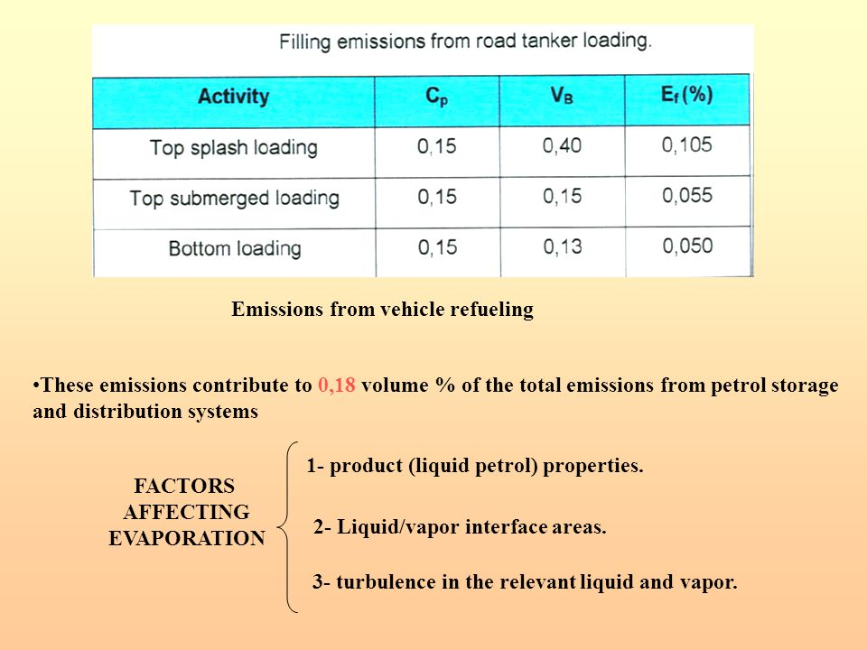 Emissions from vehicle refueling