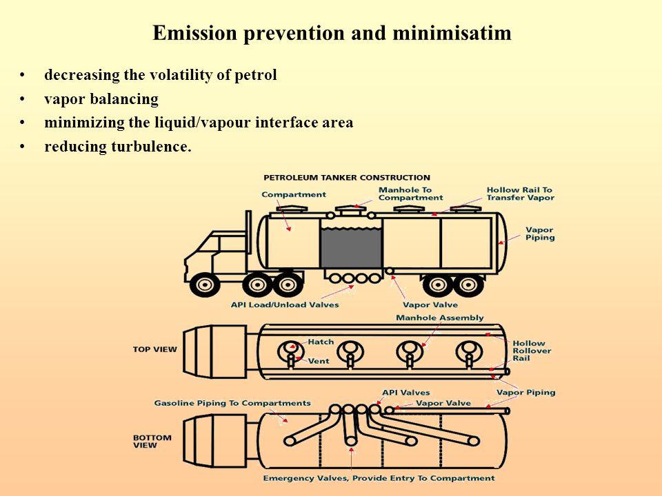 Emission prevention and minimisatim