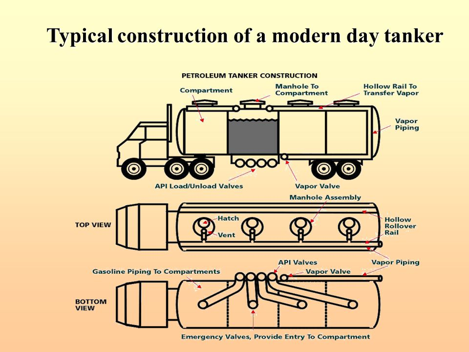 Typical construction of a modern day tanker