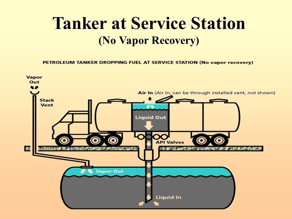 Tanker at Service Station (No Vapor Recovery)