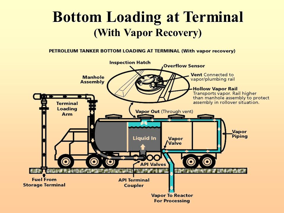 Bottom Loading at Terminal (With Vapor Recovery)