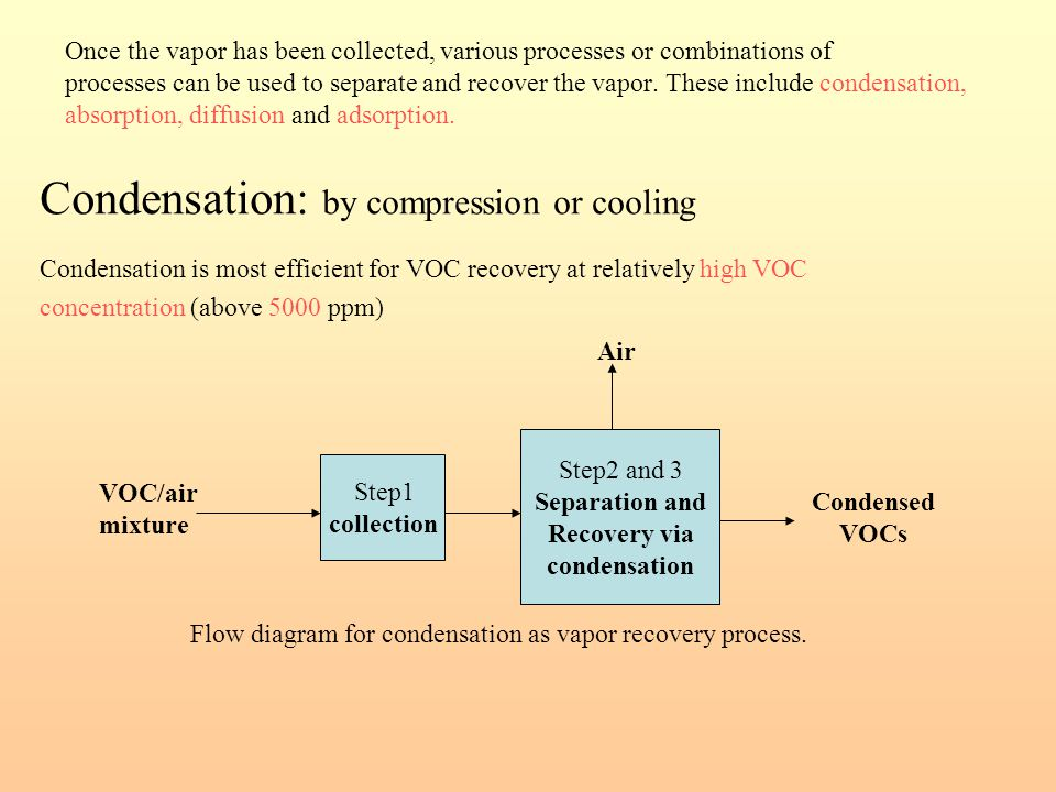 Condensation: by compression or cooling