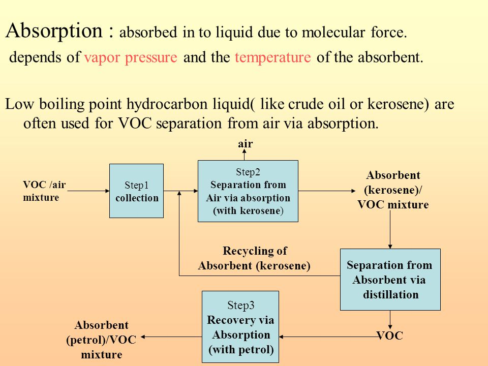 Absorption : absorbed in to liquid due to molecular force.