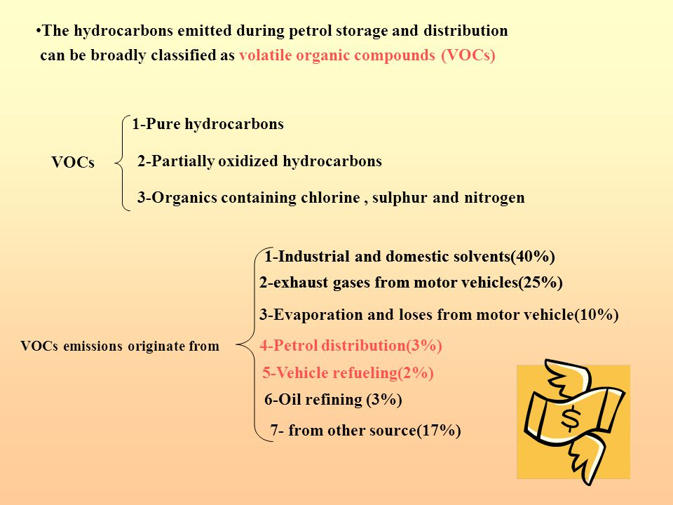 The hydrocarbons emitted during petrol storage and distribution