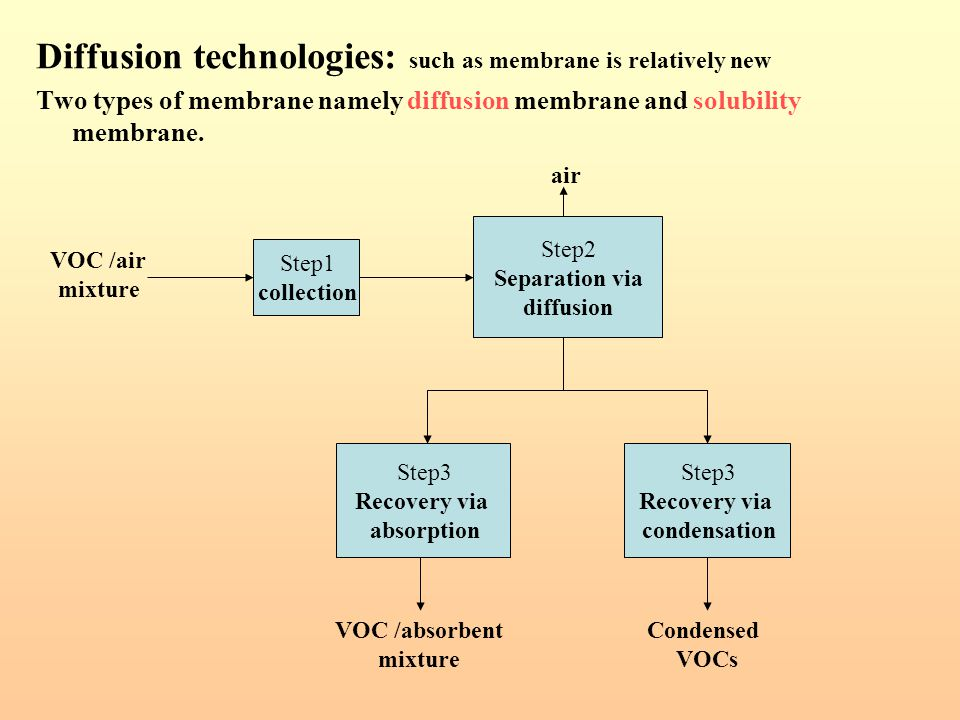 Diffusion technologies: such as membrane is relatively new