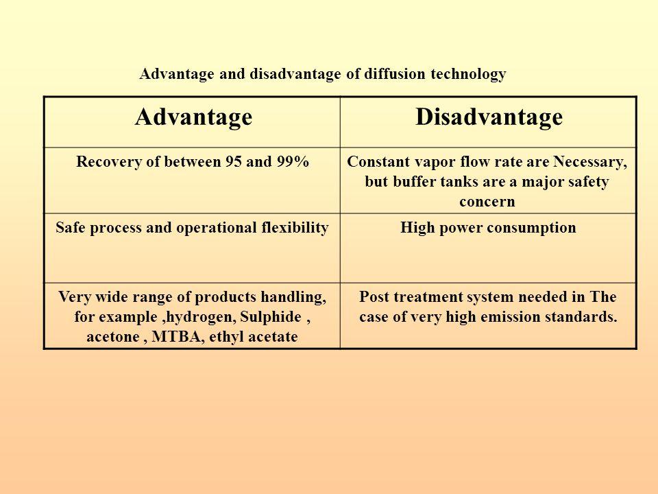 Disadvantage Advantage