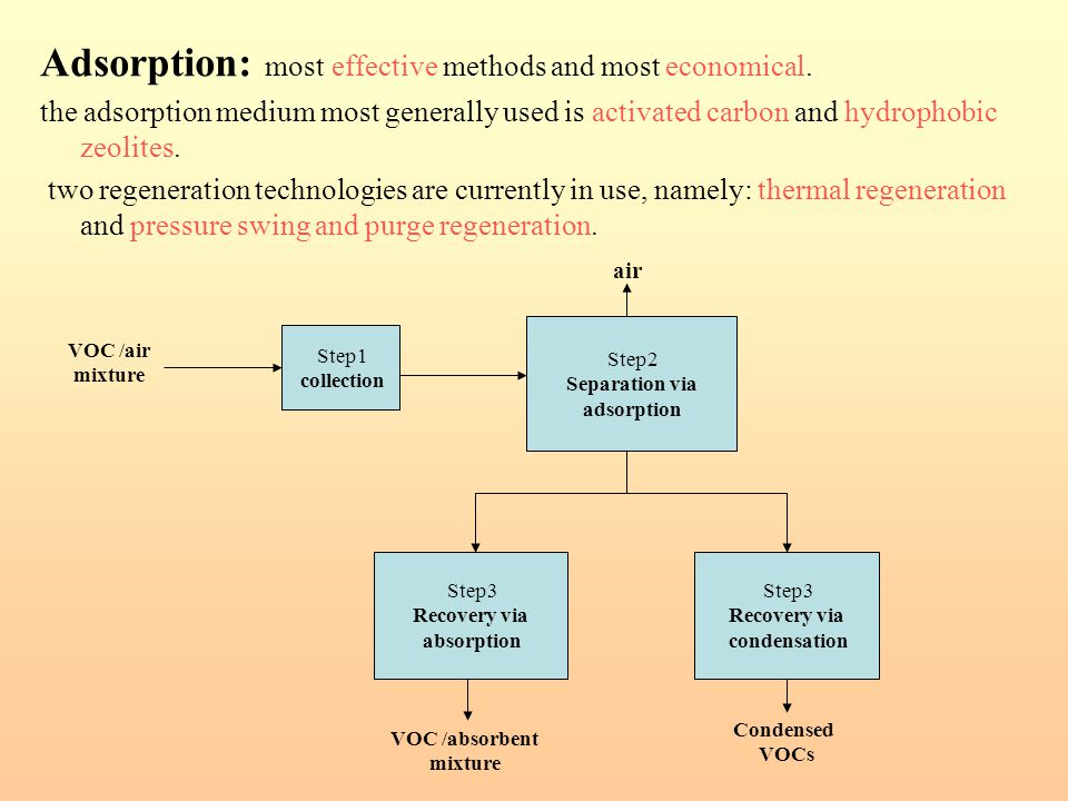 Adsorption: most effective methods and most economical.