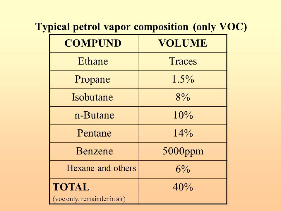 Typical petrol vapor composition (only VOC)