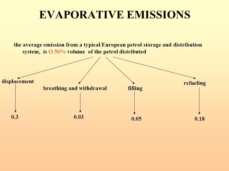 EVAPORATIVE EMISSIONS