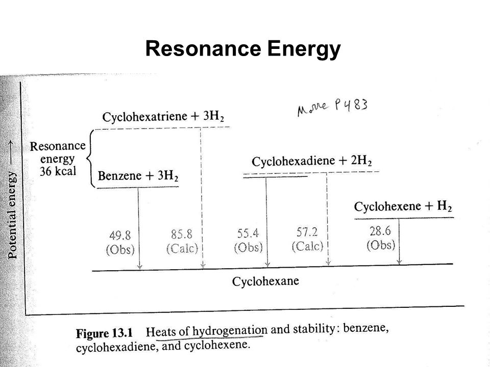 Resonance Energy 23