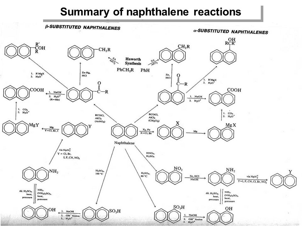 Summary of naphthalene reactions
