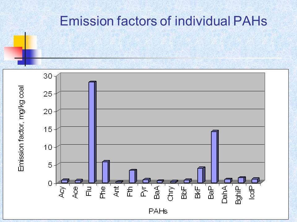 Emission factors of individual PAHs